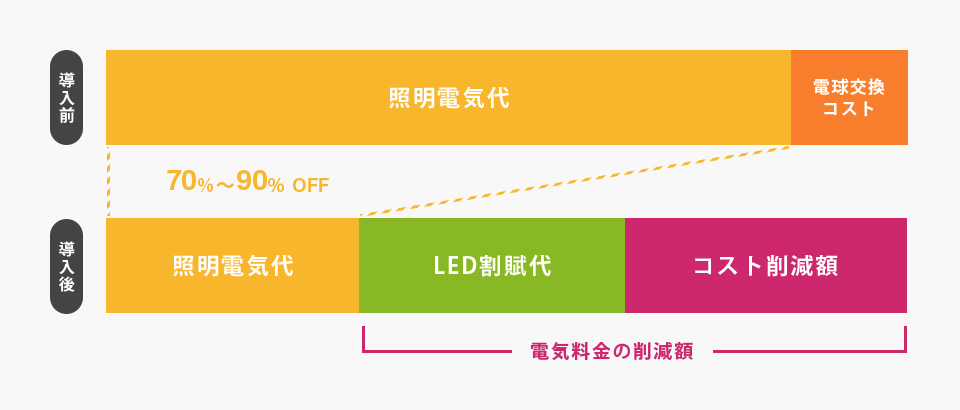 LED導入前、導入後の比較図